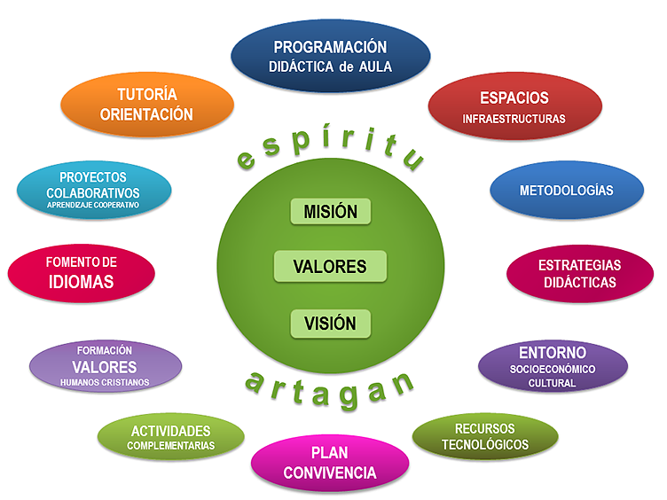 Modelo Educativo Artagan
